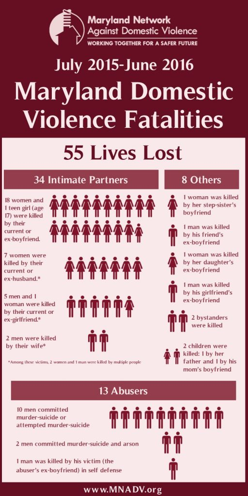 Infographic who died