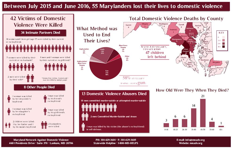 Memorial Stats
